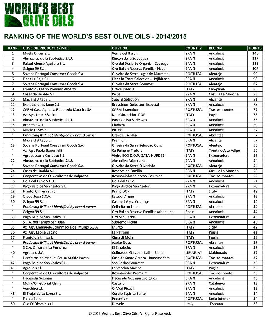 Ranking mejores aceites